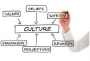 Culture (Creating, Changing, Improving)